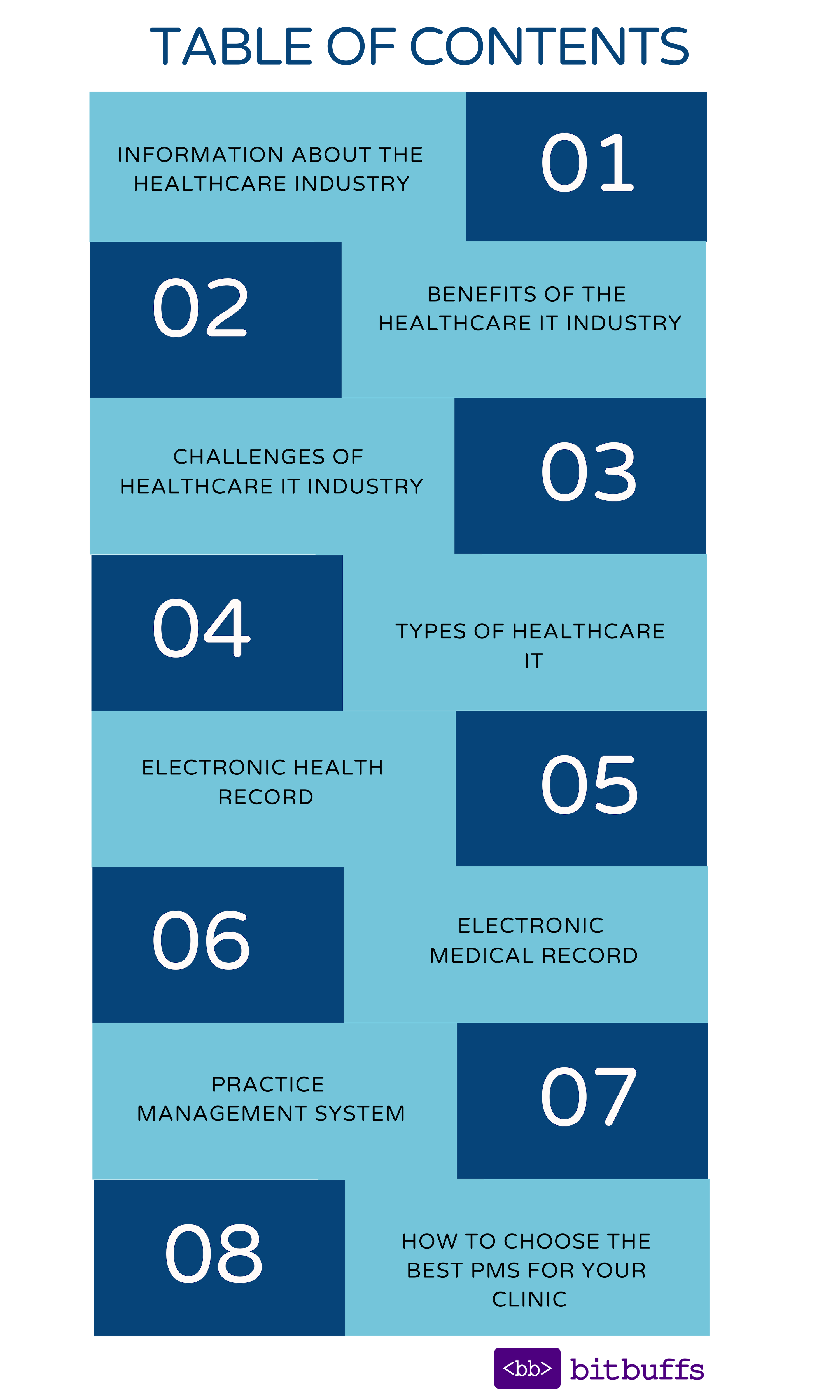 Content Table for Healthcare IT Industry Blog