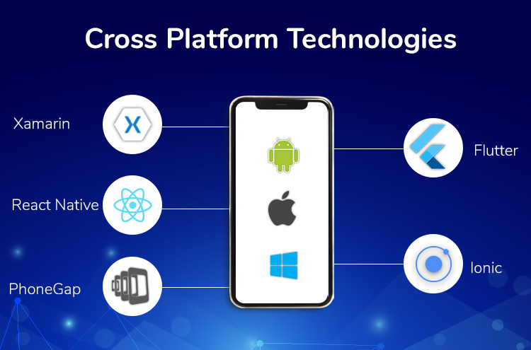 cross platform technologies