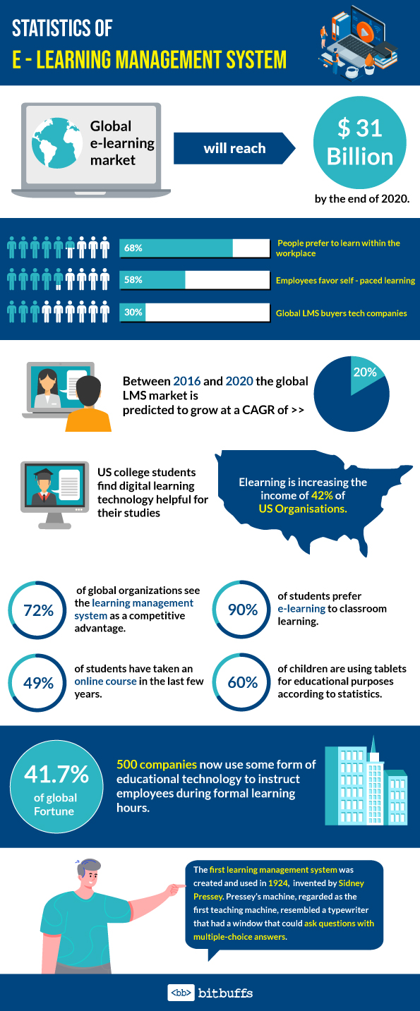 Online Learning Management System (Infographic